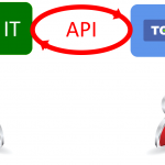 Application program interface - API