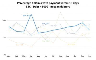 Le comportement de paiement en période de mesures covid