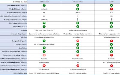 Recouvreur de créances – Avocat – Huissier : similitudes et différences